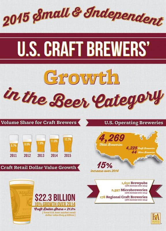 Показатели крафтовых пивоварен США в 2015 году