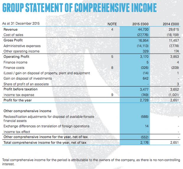 Отчёт о прибыли BrewDog в 2015 году