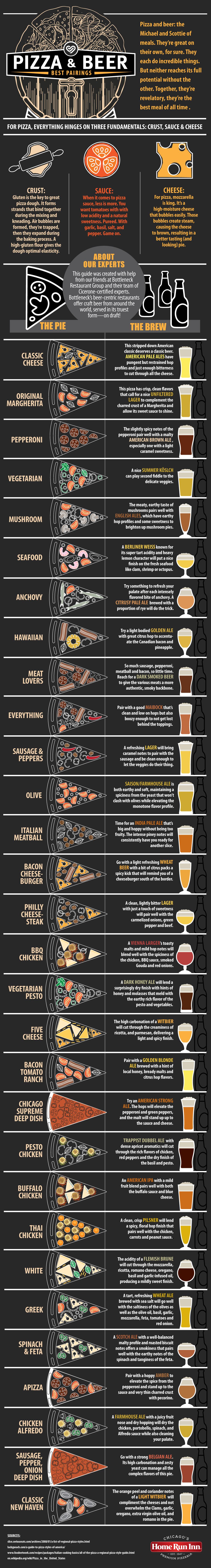 Сочетание пива и пиццы
