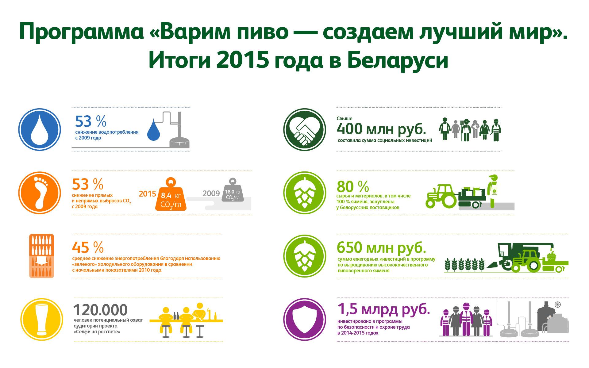 Отчёт об устойчивом развитии Heineken