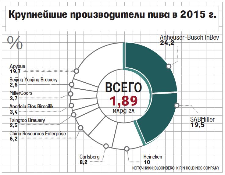 Крупнейшие производители пива в 2015 году