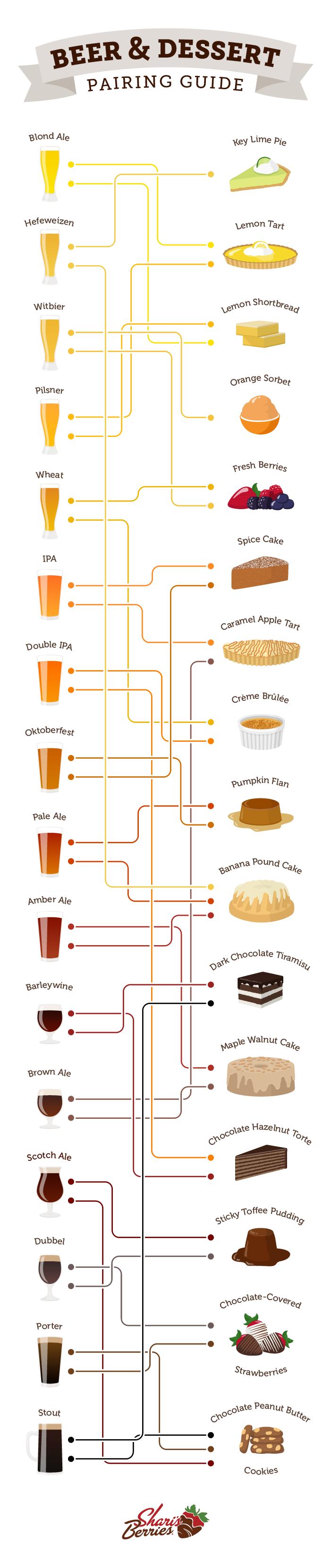 Сочетание пива и десертов
