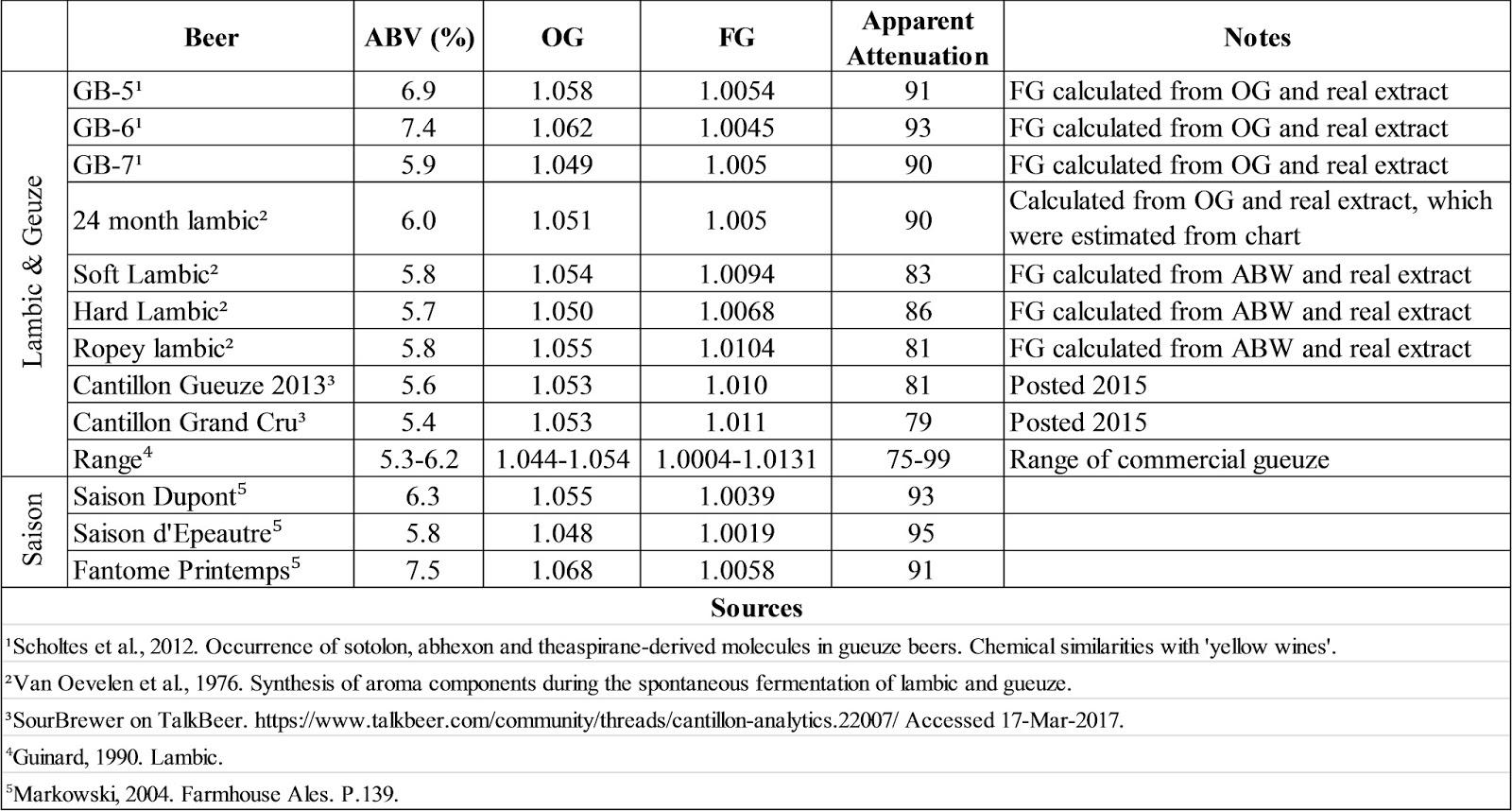 Плотность и степень сбраживаемости некоторых ламбиков, гёзов и сэзонов
