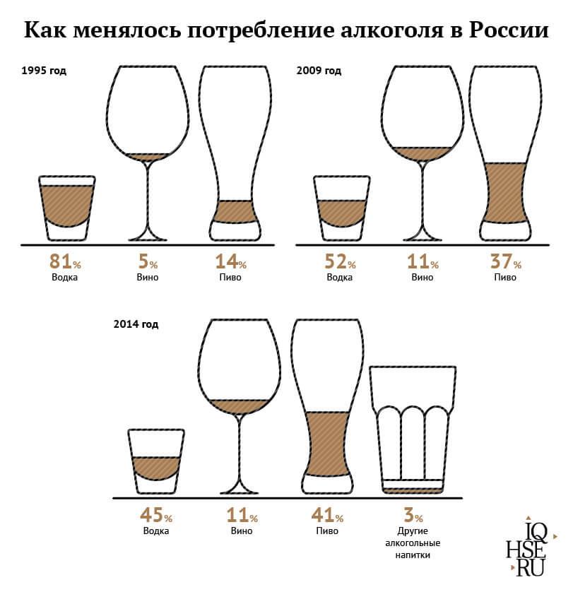 Как менялось потребление алкоголя в России