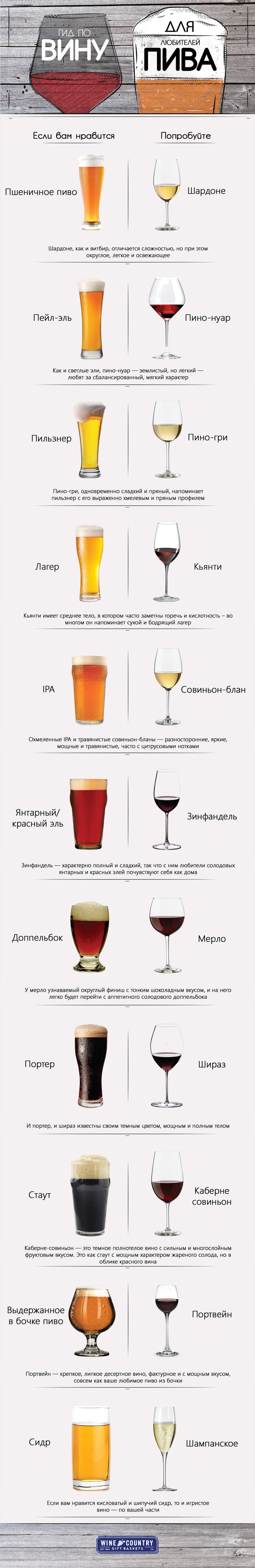 Гайд по выбору вина для любителей пива