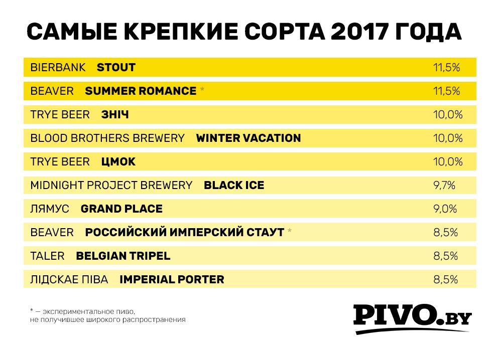 Крепкие сорта белорусского пива 2017 года