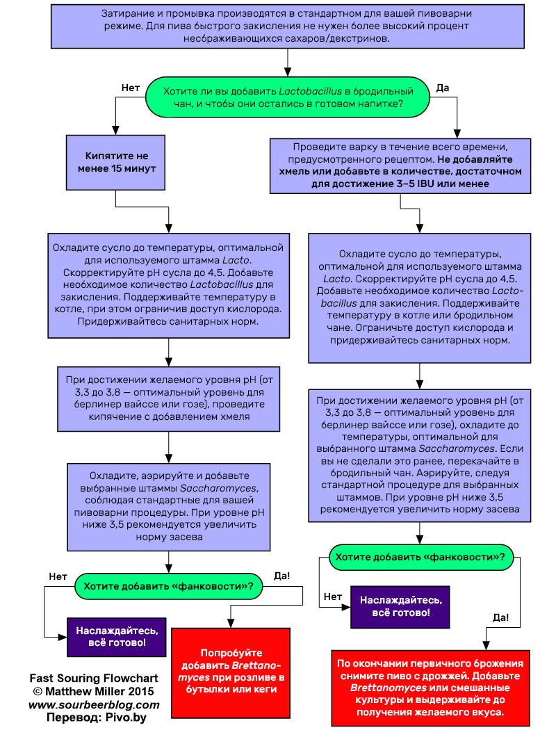 fast-souring-flowchart.png