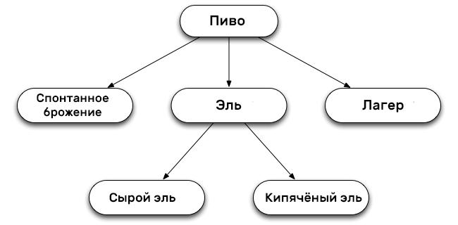 Пивная иерархия