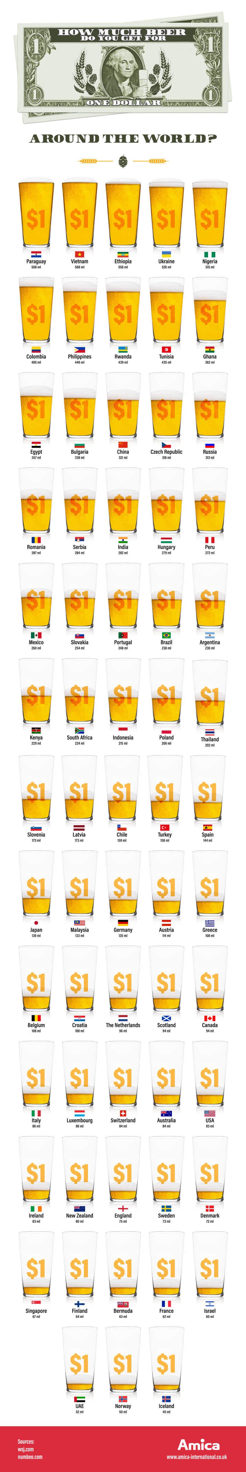 Сколько пива можно купить за $1 в разных странах мира?