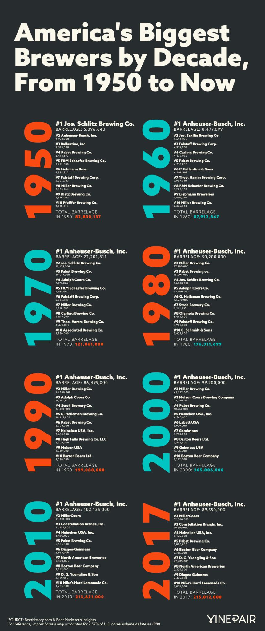 Инфографика: крупнейшие пивоварни США