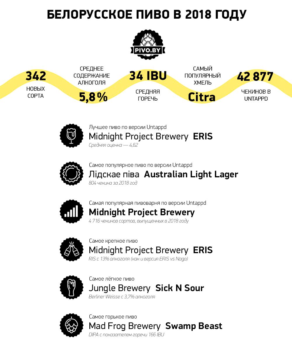 Пивной рынок Беларуси в 2018 году