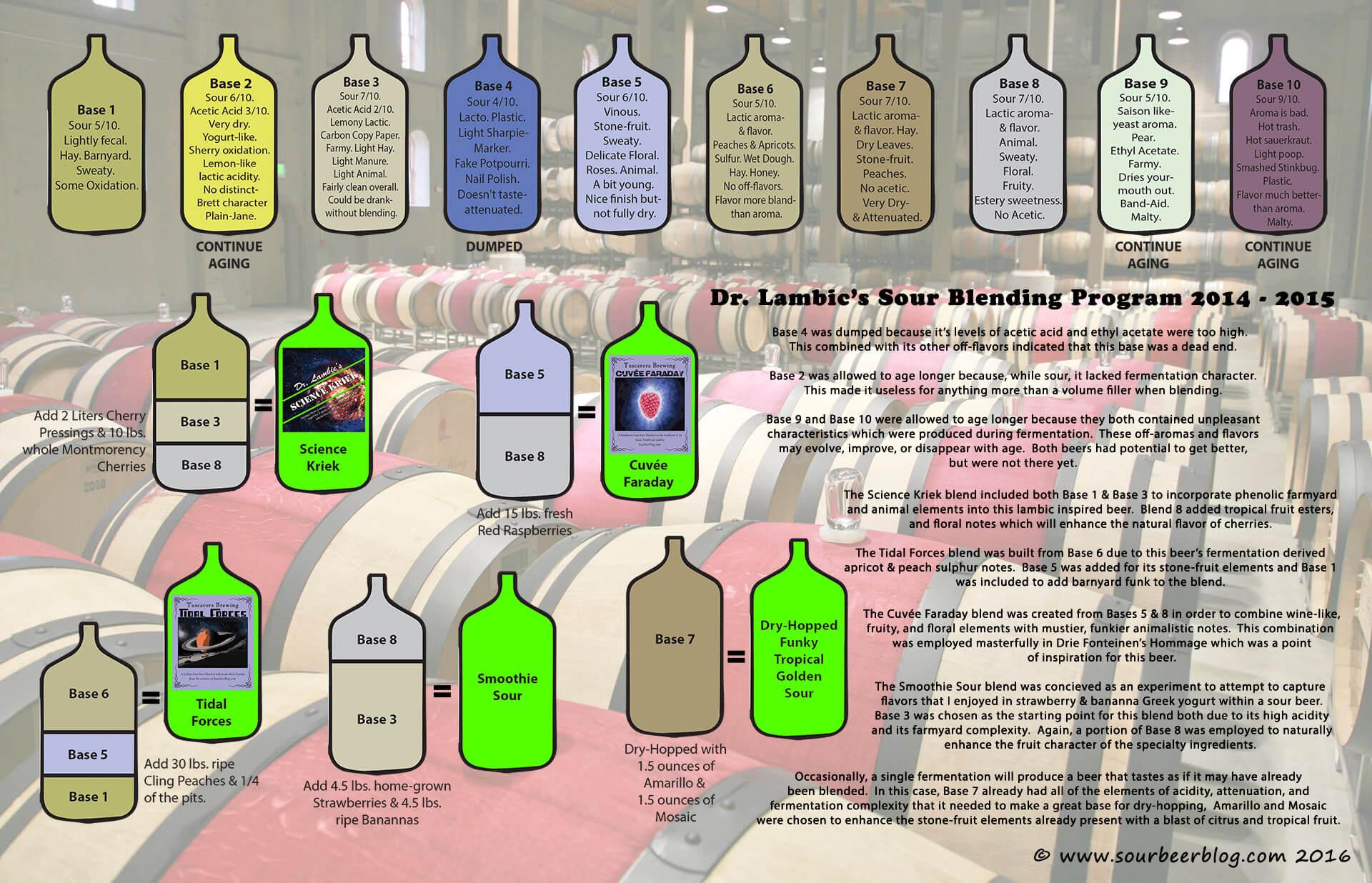 Программа блендирования кислых элей Мэтта Миллера
