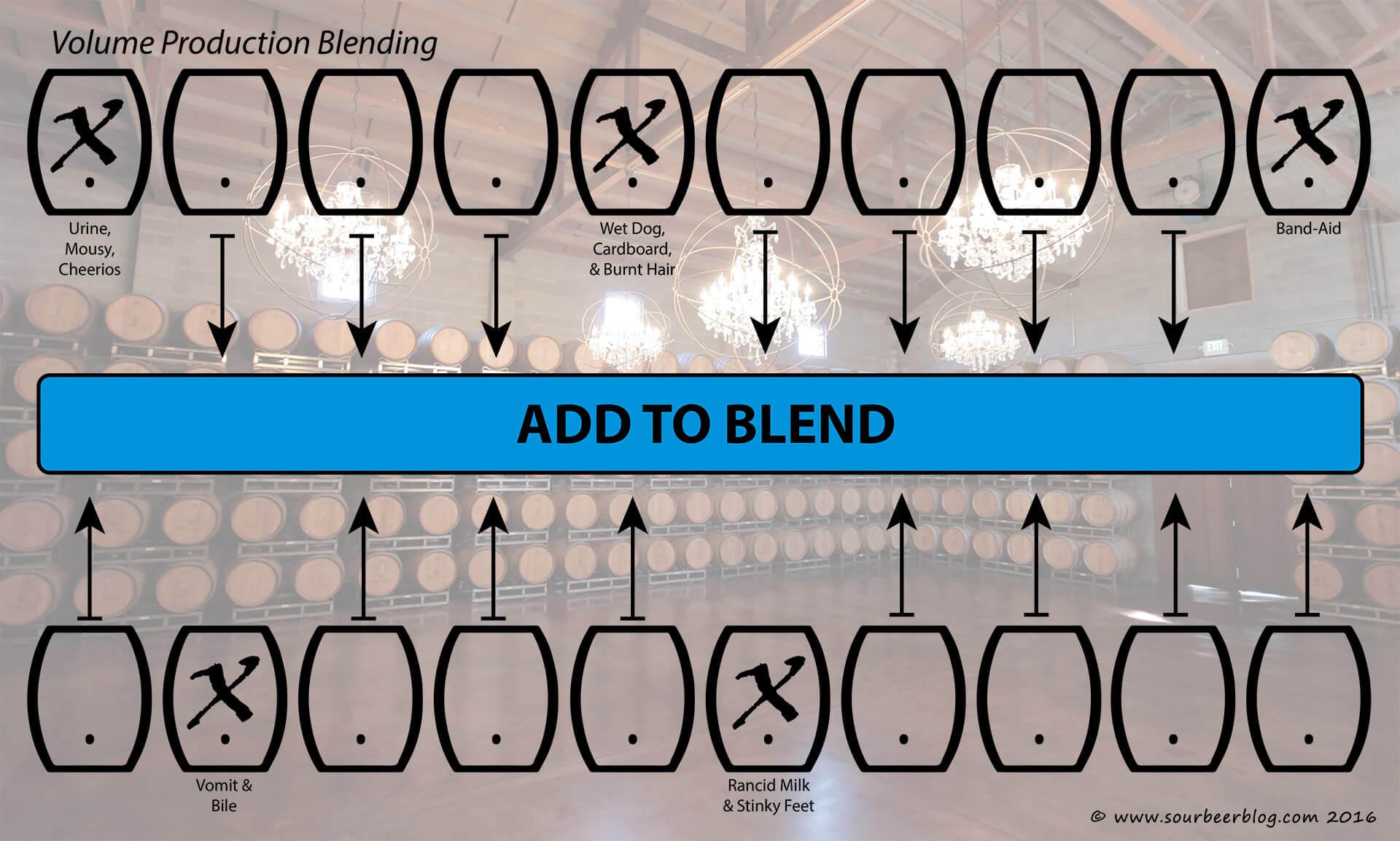 Объёмный метод блендирования