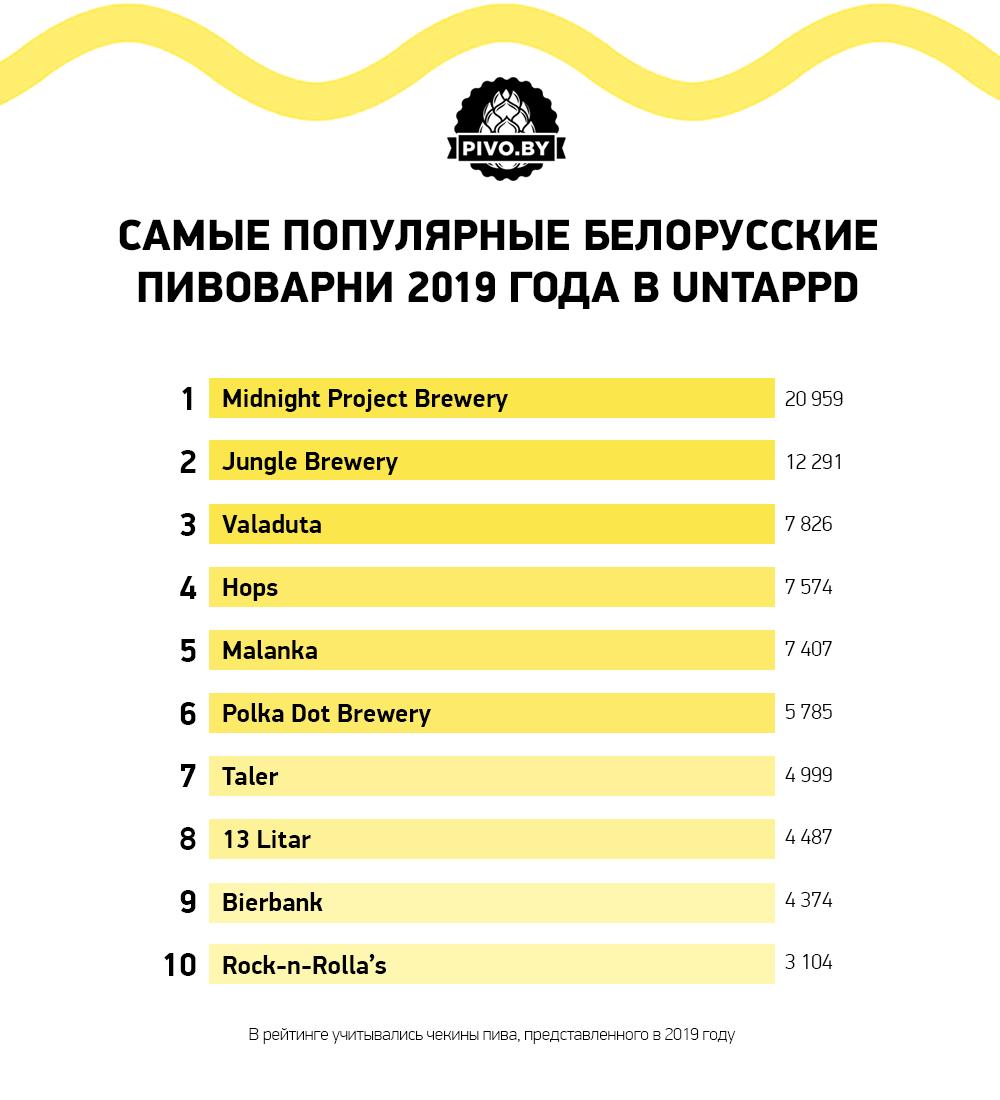 Пивной рынок Беларуси в 2019 году