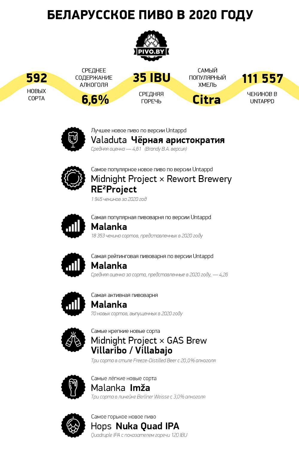 Пивной рынок Беларуси в 2020 году